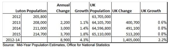 Luton population demographics 2015