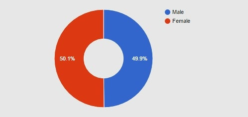 Males & Females Stoke