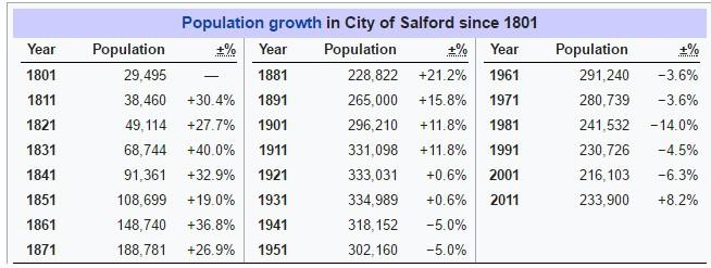 Salford Population